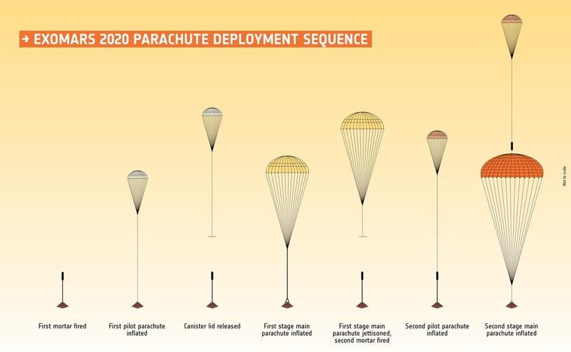 Sekwencja otwierania spadochronów dla misji ExoMars. Fot. ESA /materiały prasowe