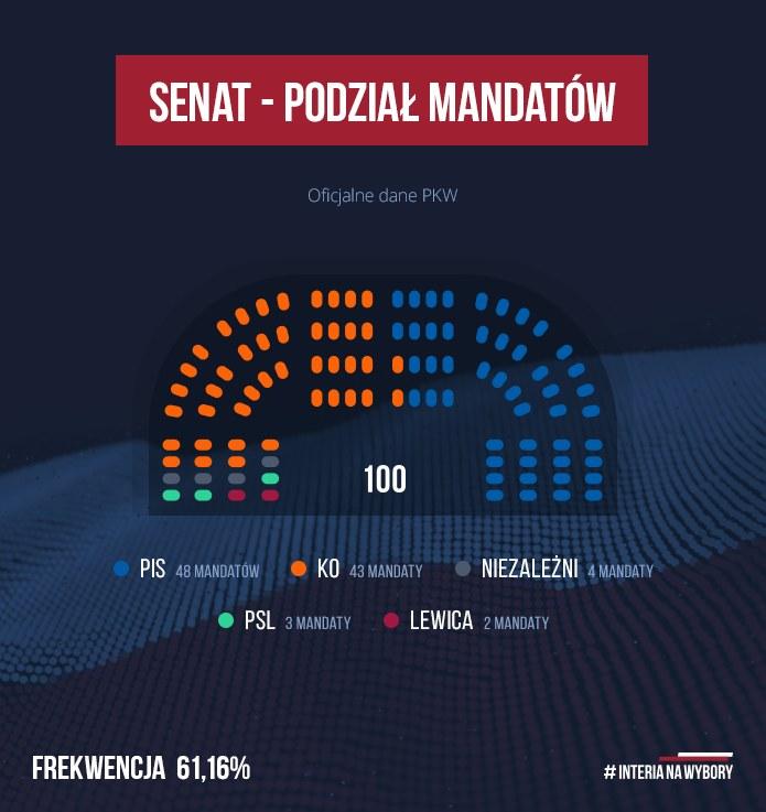 Senat podział mandatów /INTERIA.PL