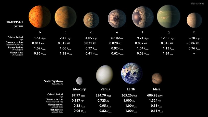 Siedem odkrytych egzoplanet /NASA