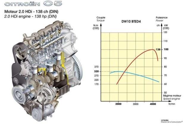 Silnik HDI Citroena /INTERIA.PL