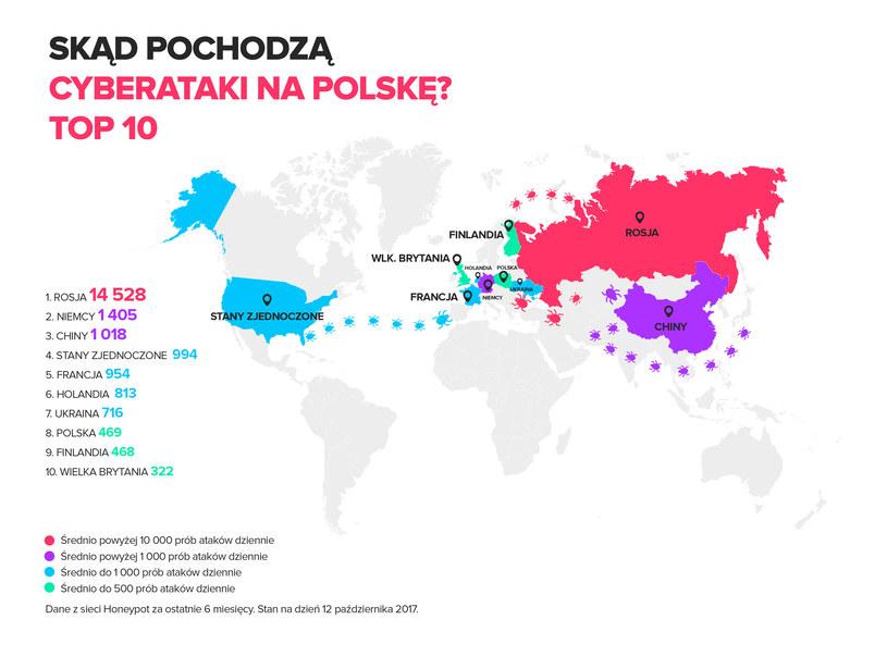 Skąd pochodzą cyberataki na Polskę? /materiały prasowe