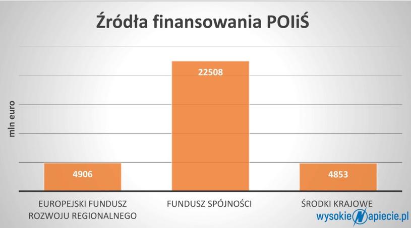 Skąd pochodzą pieniądze na Program Operacyjny, Infrastruktura i Środowisko, źródło: pois.gov.p /&nbsp