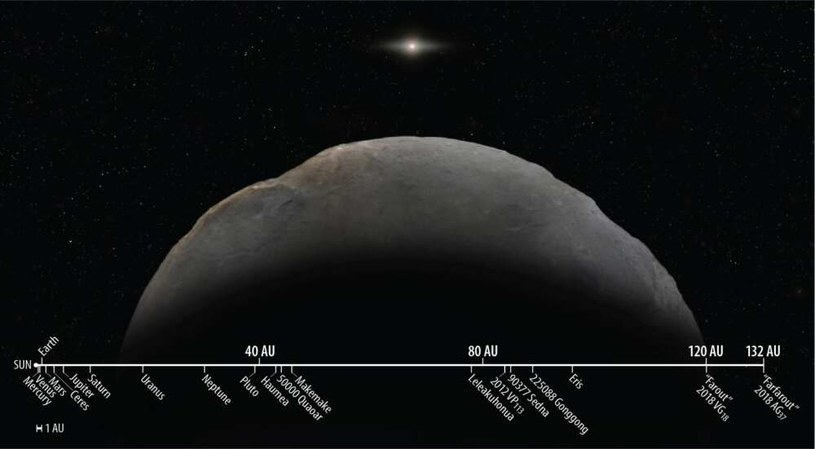 Skala pokazująca, jak daleko od Słońca znajduje się FarFarOut /materiały prasowe