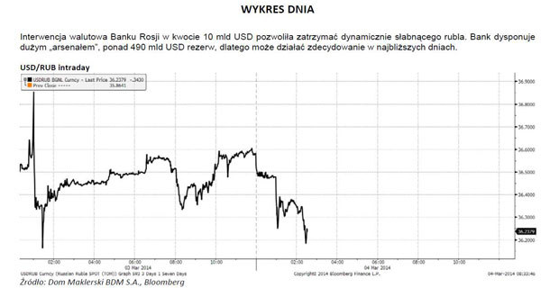 Słabość rubla do dolara w ostatnim czasie /IAR/PAP