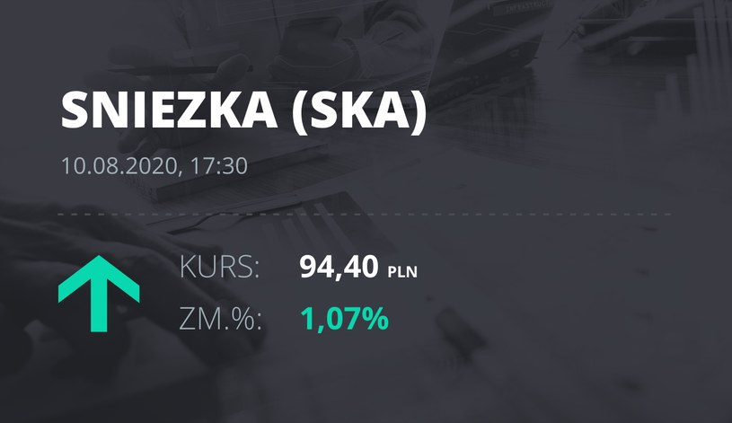 Śnieżka (SKA): notowania akcji z 10 sierpnia 2020 roku