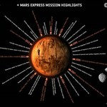 Sonda Mars Express już 10 lat bada Czerwoną Planetę