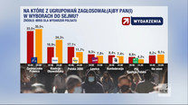 """Sondaż dla """"Wydarzeń"""" Polsatu. Kto wygrałby wybory?"""