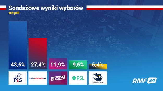 Sondaż exit poll IPSOS /Grafika RMF FM