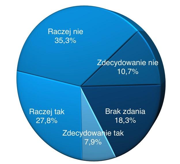 """Sondaż IBRIS dla """"Dziennika Gazety Prawnej"""", dziennik.pl, RMF FM i RMF24.pl  przeprowadzono 17-18.05.2019 r. /Grafika RMF FM"""