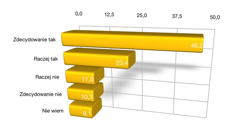 """Sondaż IBRIS dla """"Dziennika Gazety Prawnej"""", dziennik.pl, RMF FM i RMF24.pl przeprowadzono 17-18.05.2019 r. /Grafika RMF FM /"""