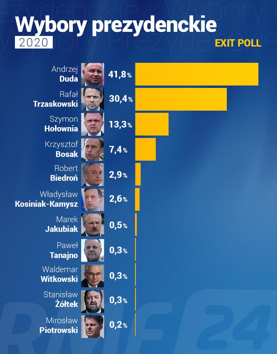 Sondaż Ipsos (exit poll) dla TVP, Polsatu i TVN /Grafika RMF FM