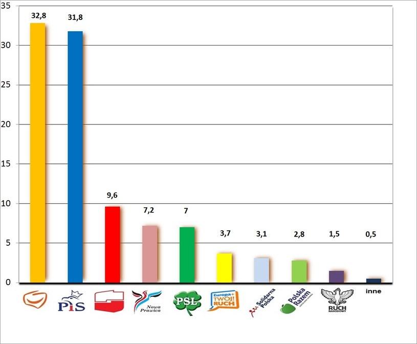 Sondażowe wyniki eurowyborów 2014 /INTERIA.PL