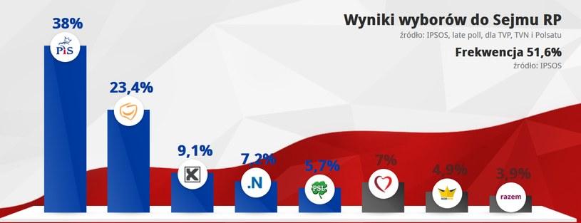 Sondażowe wyniki late poll /INTERIA.PL