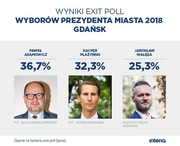 Sondażowe wyniki w Gdańsku /INTERIA.PL