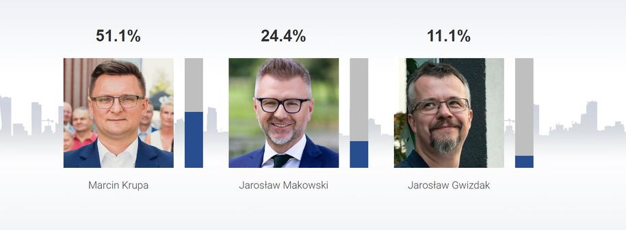 Sondażowe wyniki w Katowicach /RMF FM /RMF FM