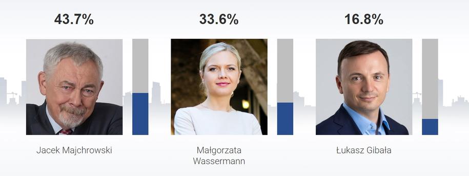 Sondażowe wyniki w Krakowie /RMF FM /RMF FM