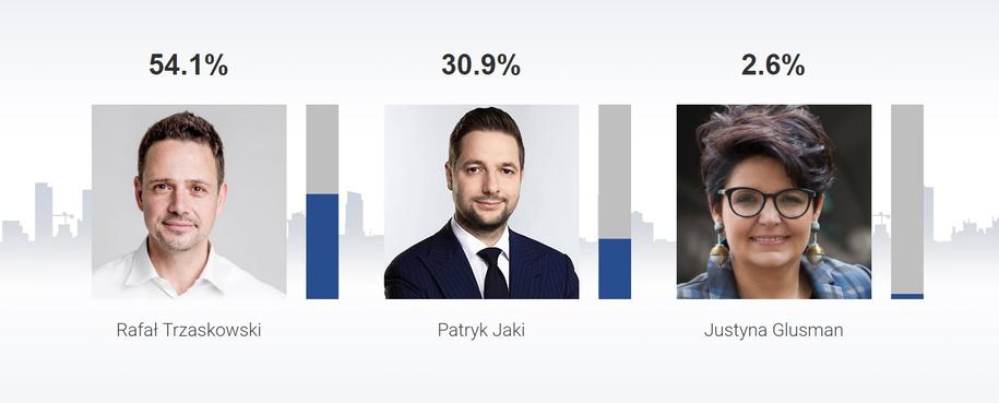Sondażowe wyniki w Warszawie /RMF FM /RMF FM