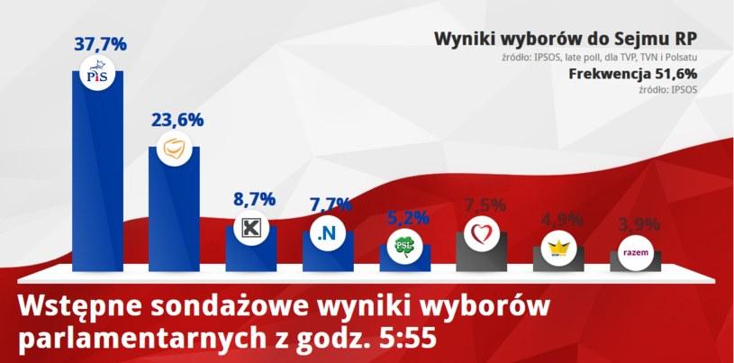 Sondażowe wyniki wyborów do parlamentu /INTERIA.PL