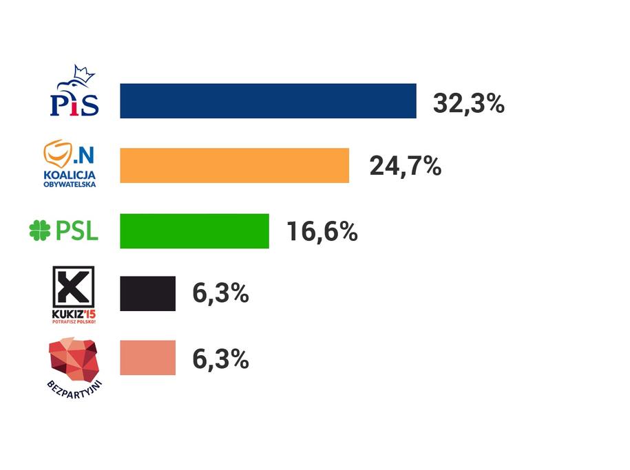 Sondażowe wyniki wyborów do sejmików wojewódzkich /RMF FM /RMF FM