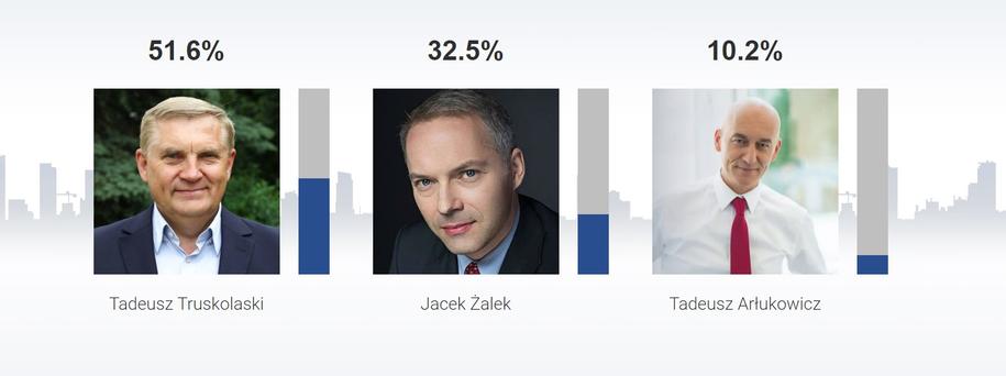 Sondażowe wyniki wyborów na prezydenta Białegostoku /RMF FM /RMF FM