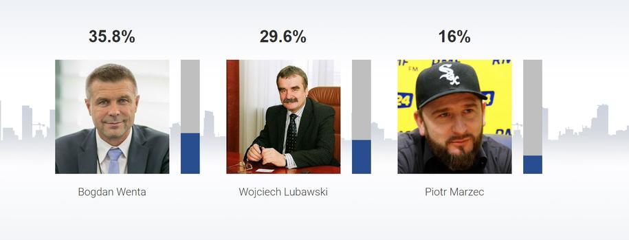 Sondażowe wyniki wyborów na prezydenta Kielc /RMF FM /RMF FM