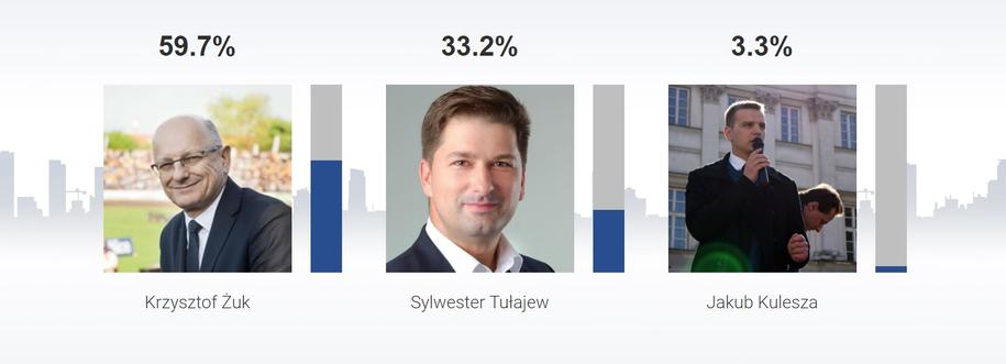 Sondażowe wyniki wyborów na prezydenta Lublina /RMF FM /RMF FM