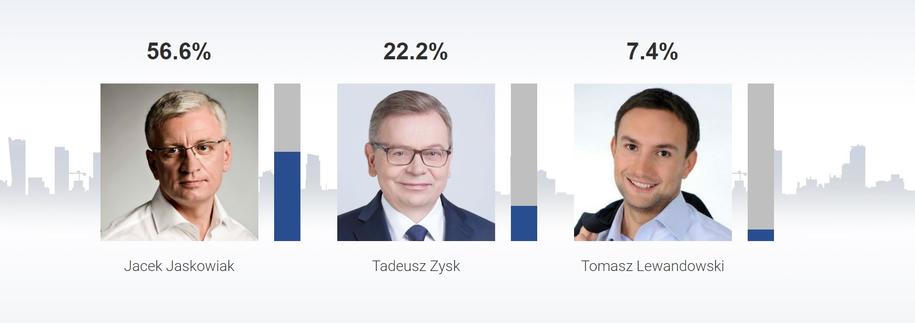Sondażowe wyniki wyborów na prezydenta Poznania /RMF FM /RMF FM