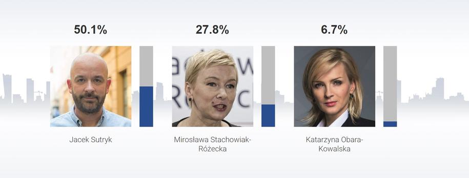 Sondażowe wyniki wyborów na prezydenta Wrocławia /RMF FM /RMF FM