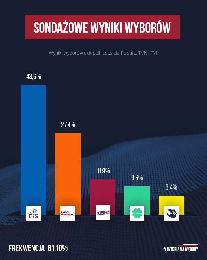 Sondażowe wyniki wyborów parlamentarnych /INTERIA.PL