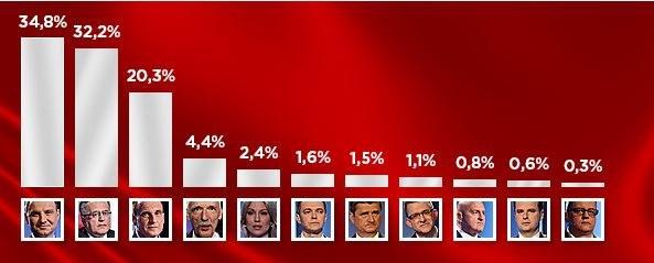 Sondażowe wyniki wyborów prezydenckich /INTERIA.PL