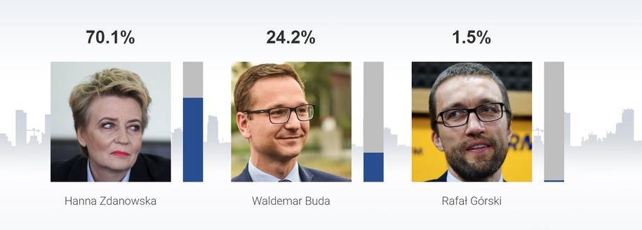 Sondażowe wyniki wyborów w Łodzi /RMF FM /RMF FM