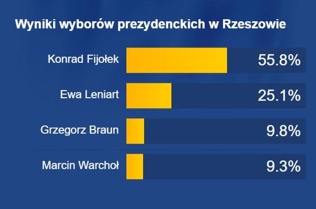 Sondażowe wyniki wyborów w Rzeszowie /RMF FM