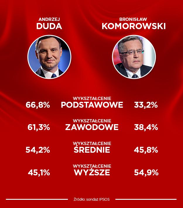 Sondazowe wyniki wyborów /
