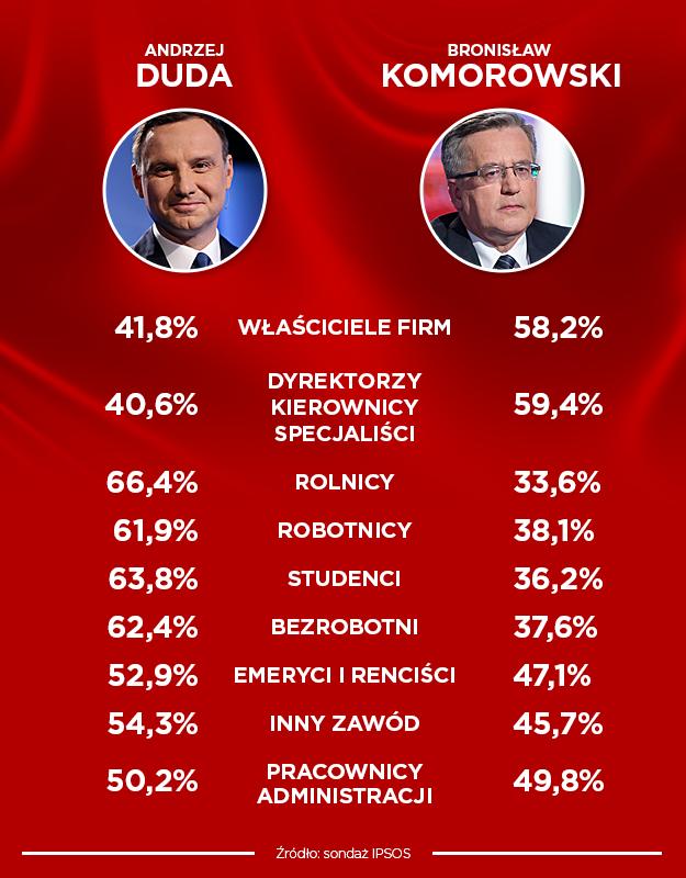 Sondażowe wyniki wyborów /