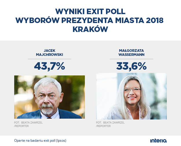 Sondażowy wynik wyborów w Krakowie /INTERIA.PL
