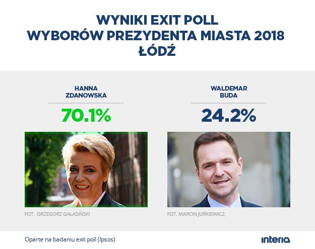 Sondażowy wynik wyborów w Łodzi /INTERIA.PL