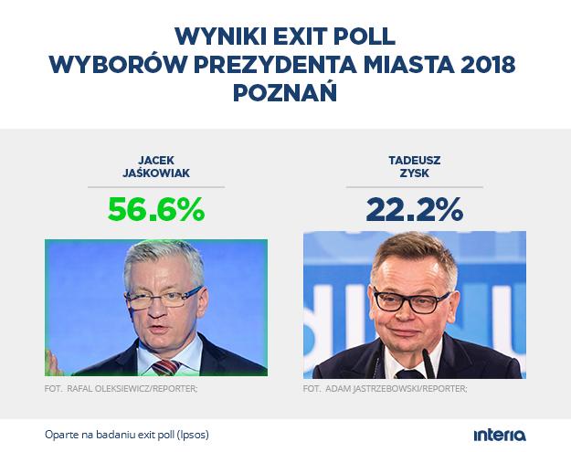 Sondażowy wynik wyborów w Poznaniu /INTERIA.PL