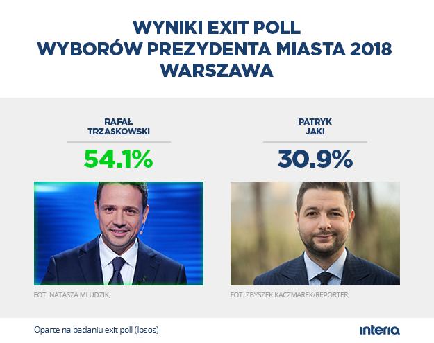 Sondażowy wynik wyborów w Warszawie /INTERIA.PL