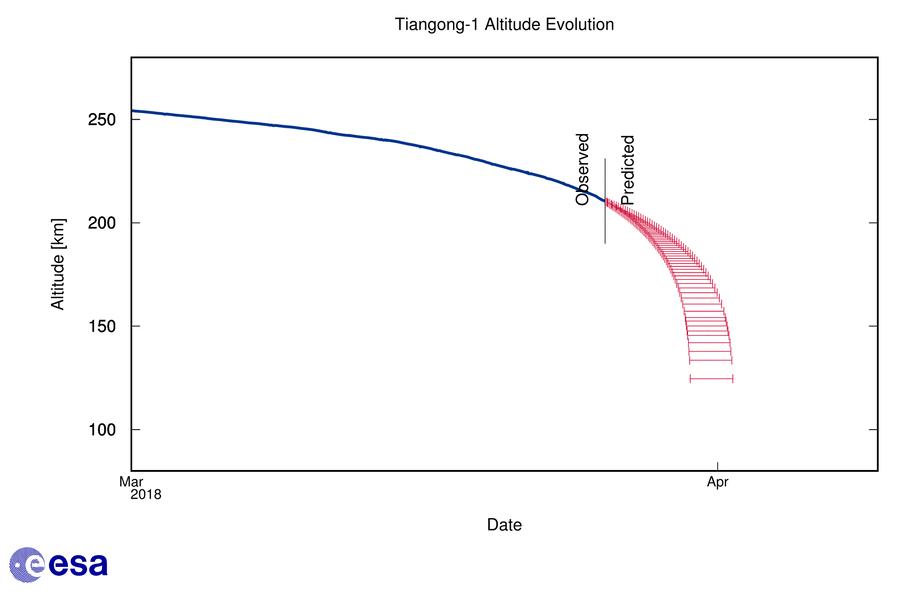 Spadek wysokości sondy Tiangong-1 (na czerwono - prognozowany) /ESA /Materiały prasowe