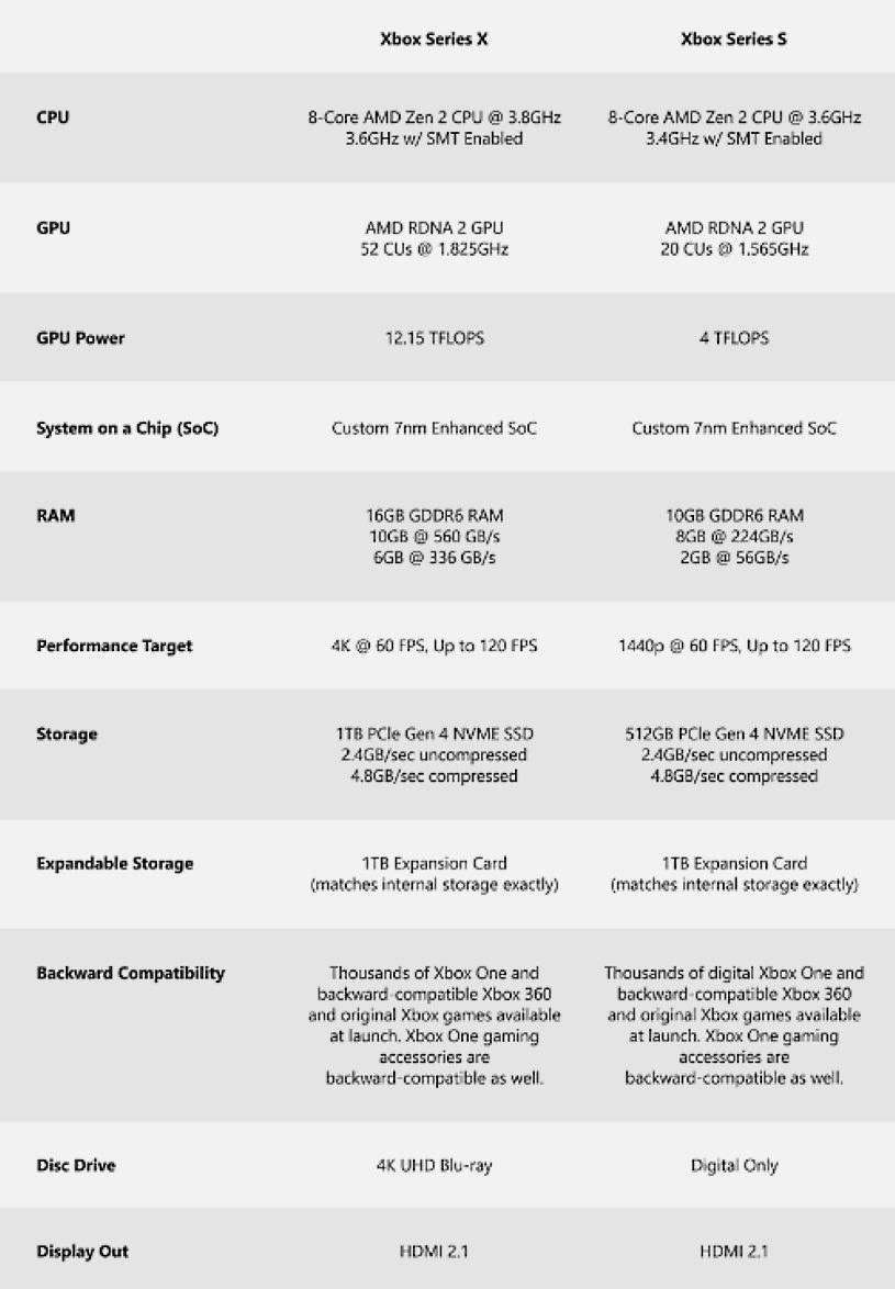 Specyfikacja obu maszyn z serii Xbox Series X i S /materiały prasowe