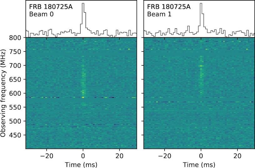 Spektrum rozbłysku FRB 180725A /materiały prasowe
