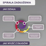 Spirala zadłużenia (infografika)