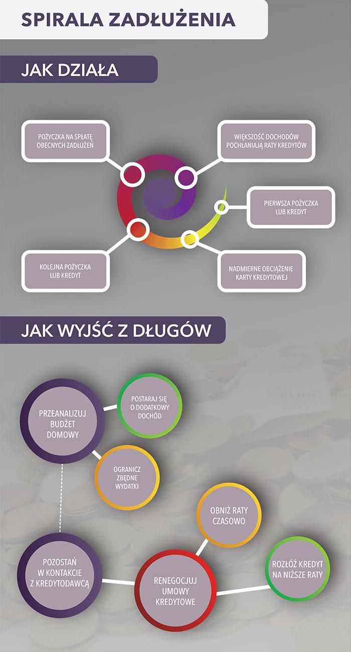 Spirala zadłużenia (infografika) /Barbara Kosakowska /INTERIA.PL