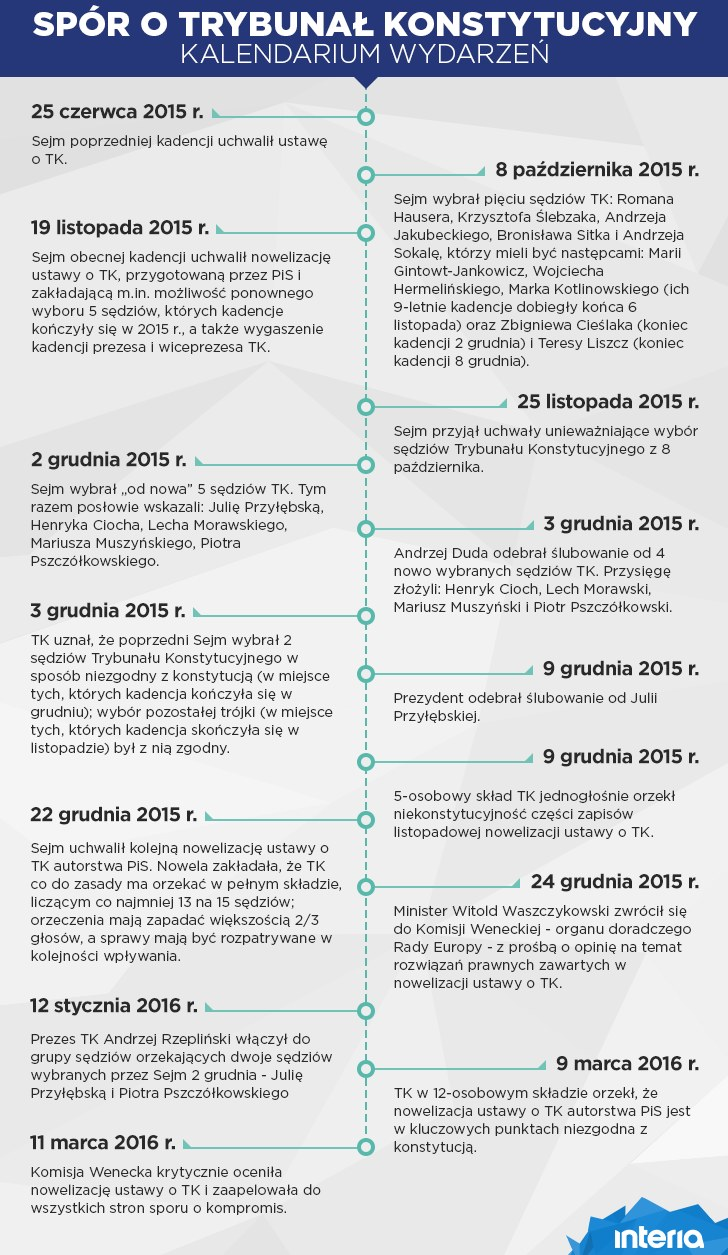 Spór wokół TK - kalendarium wydarzeń /INTERIA.PL