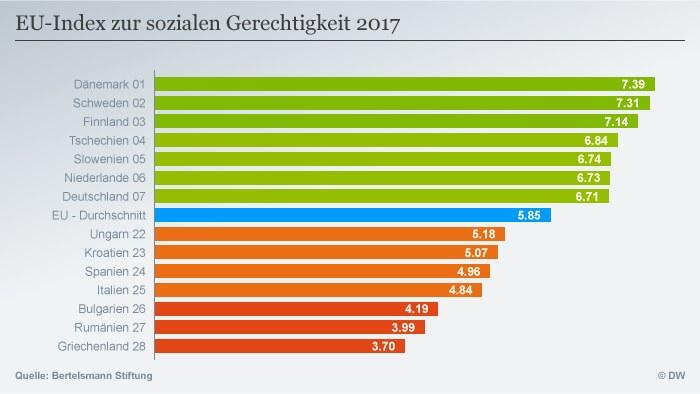 Sprawiedliwość społeczna w 28 krajach Unii Europejskiej /Deutsche Welle