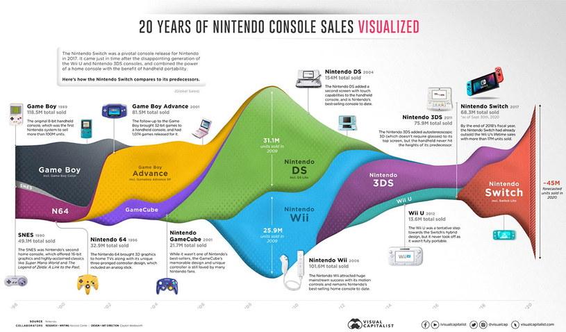 Sprzedaż konsol Nintendo na przestrzeni 20 lat | Źródło: Visual Capitalist /materiały źródłowe