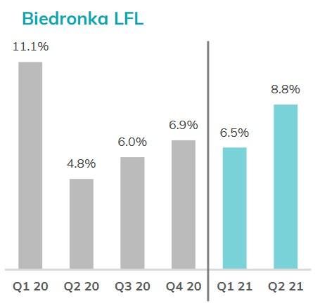 Sprzedaż porównywalna (like-for-like, LFL) /wiadomoscihandlowe.pl