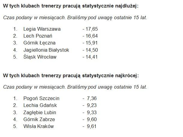 Średni czas pracy trenerów w klubach Ekstraklasy /INTERIA.PL