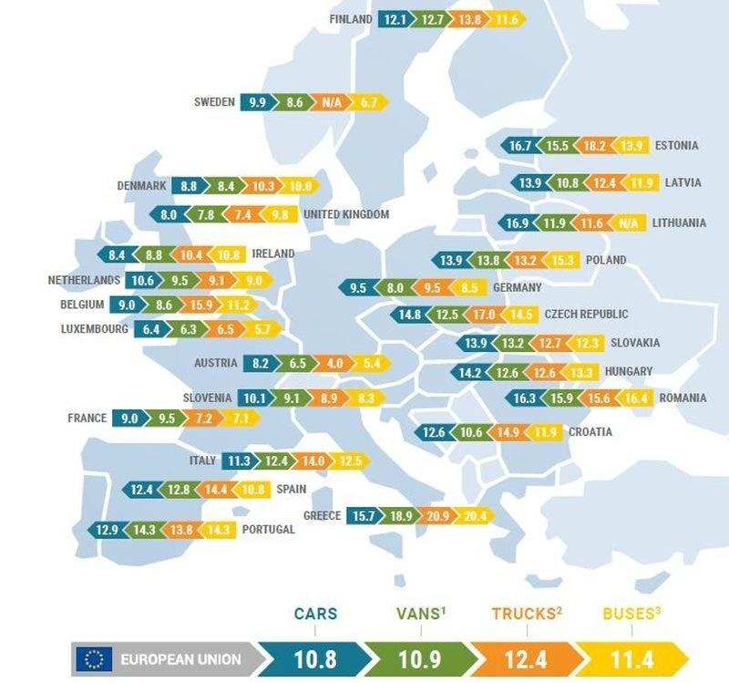 Średni wiek pojazdów w UE wg ACEA /