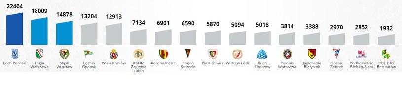 Średnia frekwencja na stadionach Ekstraklasy w sezonie 2012/13 /INTERIA.PL
